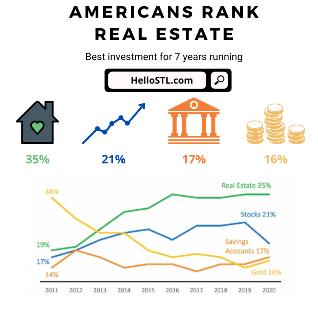 Real Estate Highlights Show Best Investment 7 Years And Running